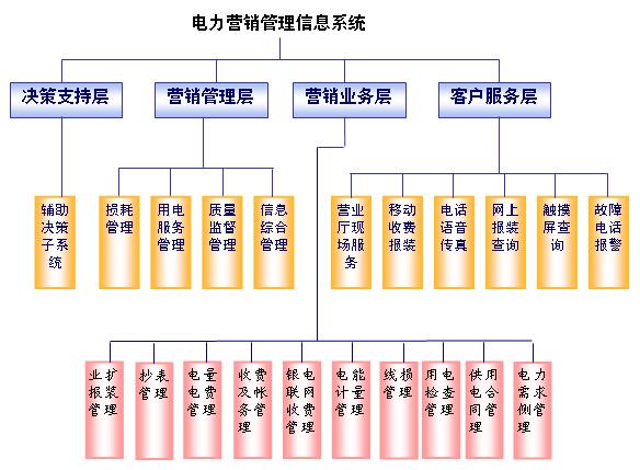 电力营销管理信息系统的设计与实现